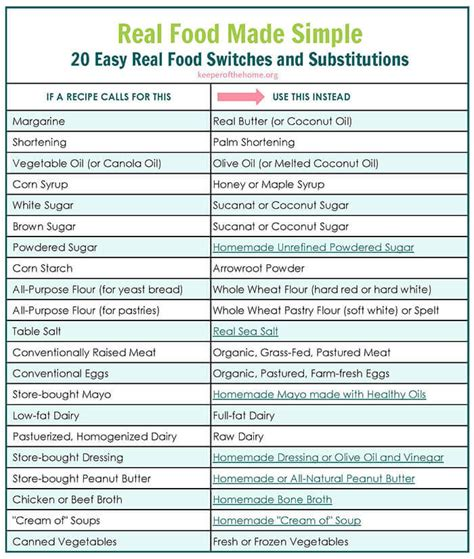20 easy real food switches and substitutions with free printable chart keeper of the home