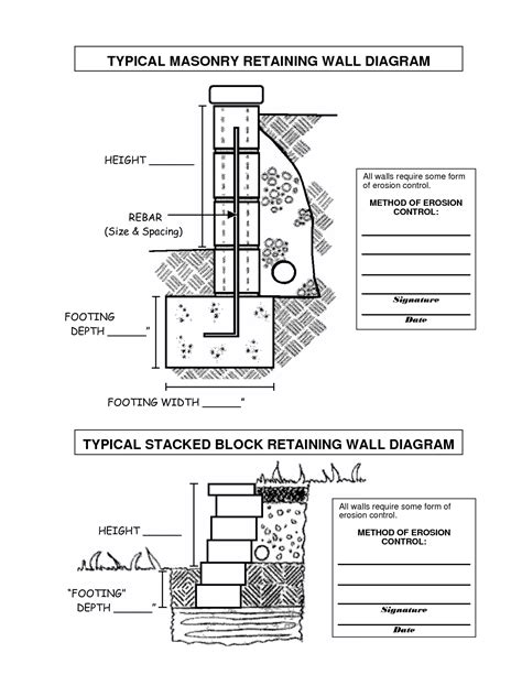 foundation layout guide retaining wall details retaining wall footing detail