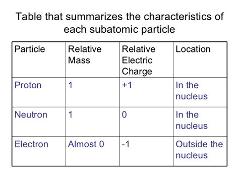 Relative Mass Of Proton by Atoms