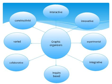 advanced color graphics graphic advance organizers