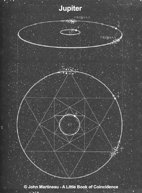 geometry matters — Sacred Geometry in the Solar System and