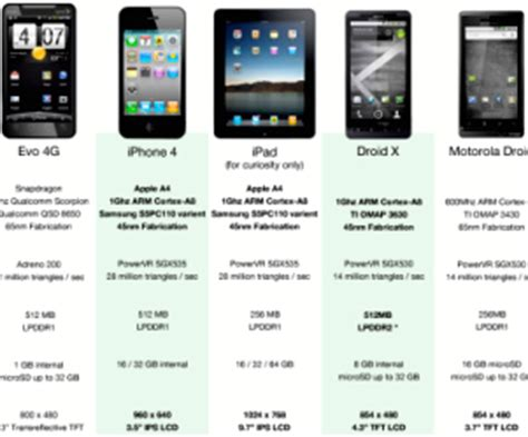 comparison of mobile phones mobile phone compare phones