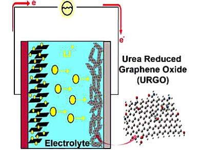 graphene lithium ion capacitor high performance lithium ion capacitors chemviews magazine chemistryviews