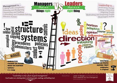 leadership vs management deepak146