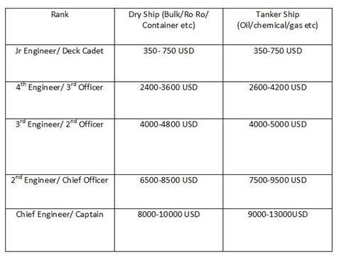 private fishing boat captain salary how much salary is for a marine engineer from india quora