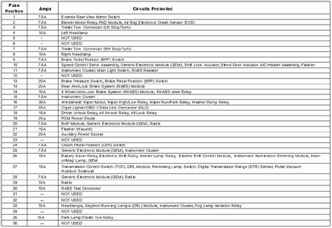 1994 ford ranger fuse box diagram where can i get a 1999 ford ranger xlt fuse panel diagram