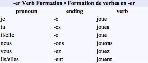 ir verb pattern french conjugating regular er verbs this is one of the most
