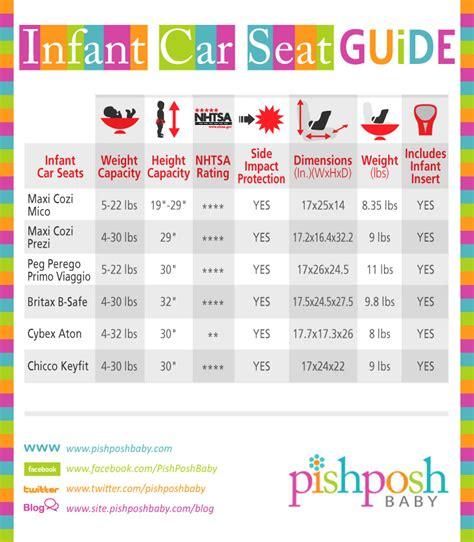 seat size infant car seat comparison chart the pishposhbaby