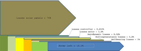 sankey diagram solar power solar sankey diagrams