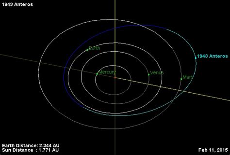 asteroid number the number of asteroids we could visit and explore has