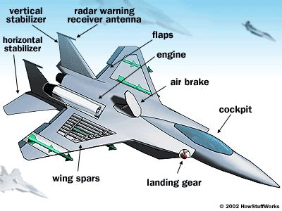 how does a jet work diagram how f 15s work howstuffworks