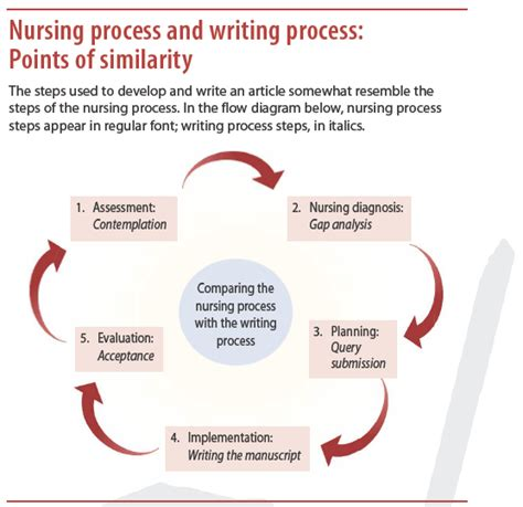 Nursing Process Essay by Essay On Becoming A Writer Methodology For The Synthesis Of Substituted 1 3 Oxazole