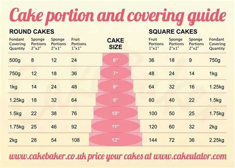 Wedding Cake Quantities by Cake Pieces Per Tier Size And Fondant Quantities Food