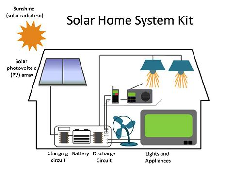 lighting global program expands to solar home system kits