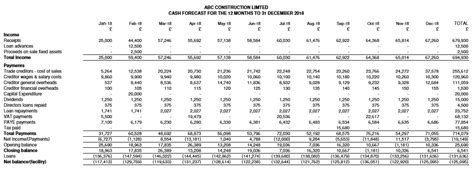 Construction Cash Flow Projection Template Abc Construction Cash Flow Forecast Report Construction Project Flow Forecast Template