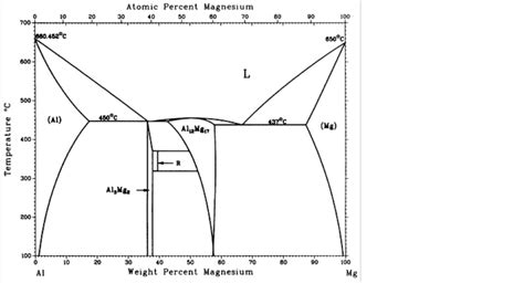 aluminum silicon phase diagram lead magnesium phase diagram related keywords lead