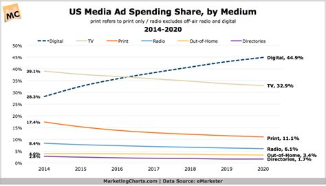 tv advertising spend us in the us mobile ad spend forecast to rival tv by 2020