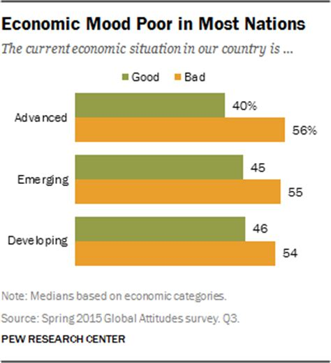 13 Must Products For The Lousy Economy by Global Publics Economic Conditions Are Bad Pew Research
