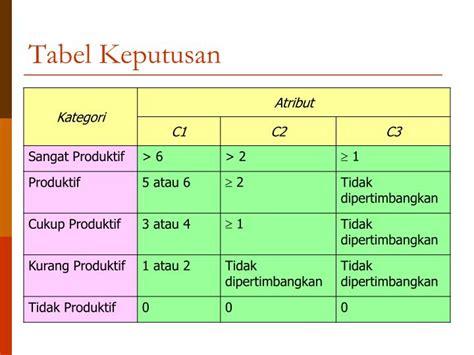 slide layout yang digunakan untuk menilkan tabel adalah ppt metode metode optimasi dengan alternatif terbatas