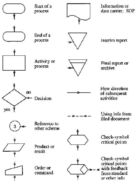 flowchart symbols and meanings pdf data flow diagram symbols and meanings picture