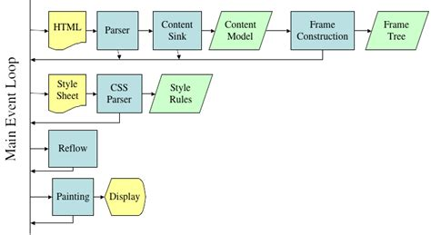 layout css inline javascript difference between rendering external