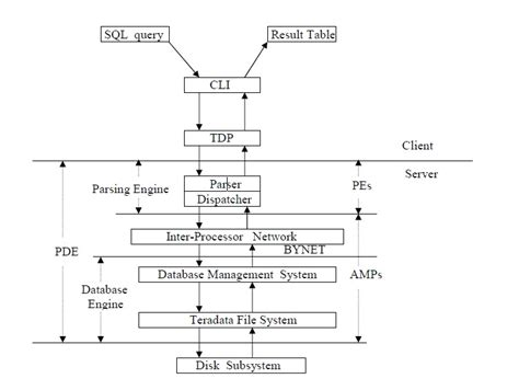 teradata hashing algorithm teradata blogger teradata architecture