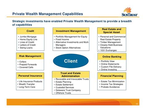 SunTrust Wealth and Investment Management Line of Business