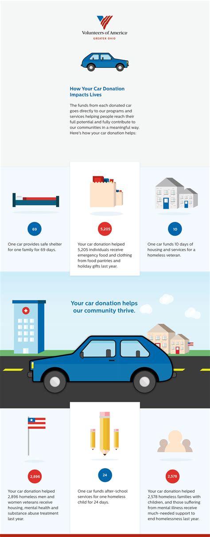 boat donation veterans veterans car donation donate car to veterans autos post