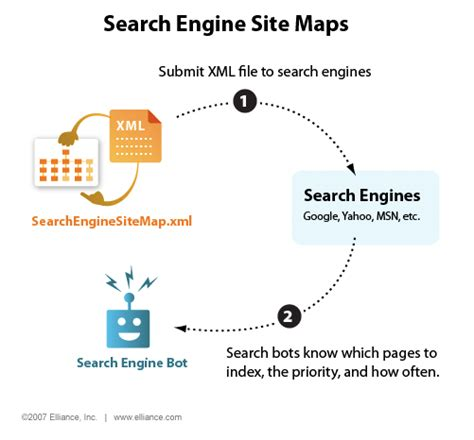 Locate Search Engine Search Illustrated Search Engine Sitemaps