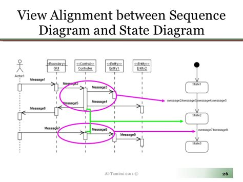 entity state diagram lecture09