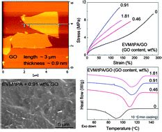 Ethylene Vinyl Acetate Dielectric Constant - physical properties and crystallization behavior of