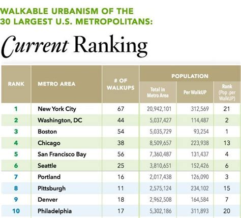 Washburn Mba Ranking by Dc 2nd Most Walkable Metro