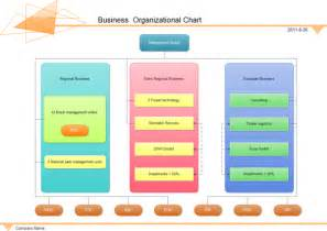 examples business board organizational chart