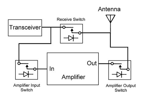 diode bridge tr switch pin diode t r switch for use with rf power lifier electrical engineering stack exchange
