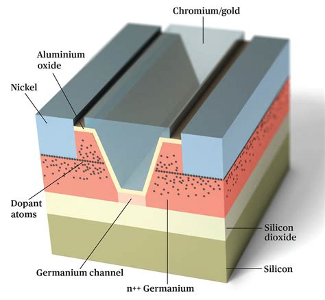 transistor silicon germanium germanium can take transistors where silicon can t ieee spectrum