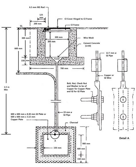 pipe earthing circuit diagram circuit and schematics diagram