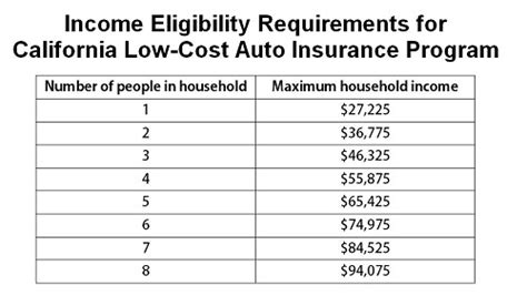 Low Cost Insurance by California Takes Low Income Insurance Program