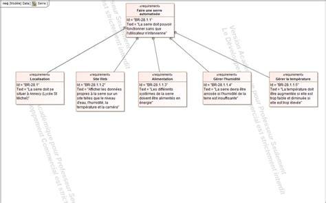 diagramme sysml projet sti2d serre automatis 233 e site de sti2d st michel