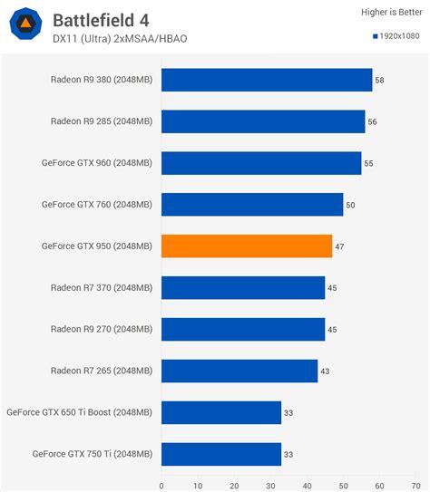 bench marks nvidia geforce gtx 950 review gt benchmarks battlefield 4 bioshock infinite techspot