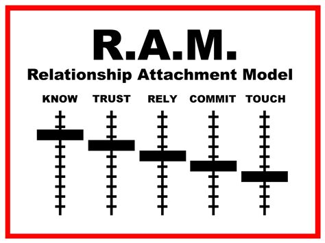 how to ram model just another day