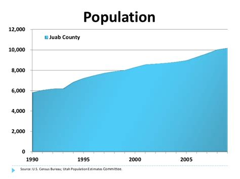 Total Number Of Mba Program In Utah Statistics by Economic And Demographic Profile Of Juab County Utah