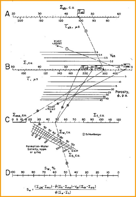Capture Cross Section by Crain S Petrophysical Handbook Water Saturation From