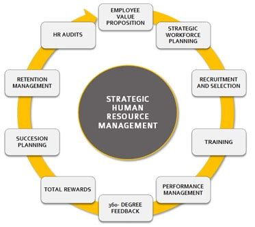 Definition Of Mba In Hr by Strategic Human Resource Management Shrm Definition