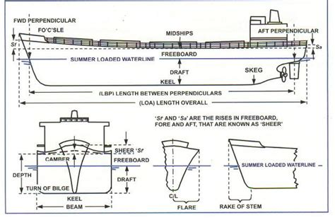 boat construction terms pdf ship construction terms mirror dinghy plans
