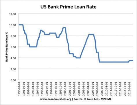 housing loan interest rates in usa bank housing loan rate 28 images banks offering higher fixed deposit interest