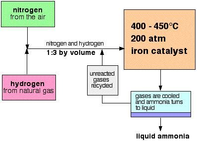 how to make a in conditions ammonia the haber process vagabond s