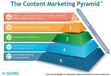 Calendar Template 12 Must Have Fields For Content Marketing Content Framework Template