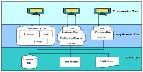 java swing architecture diagram java swing choice image how to guide and refrence
