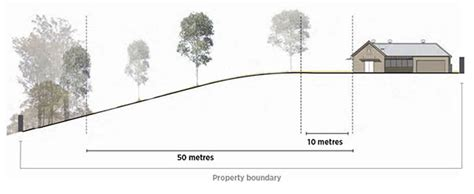 Online Building Plan 10 50 vegetation clearing nsw rural fire service