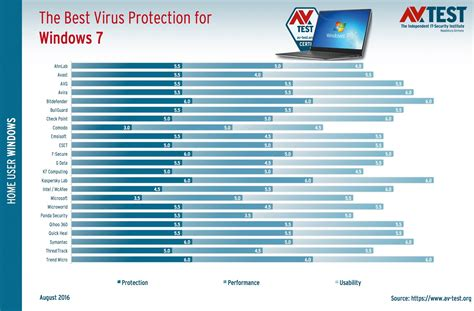 the best antivirus for windows 7 new tests determine the best antivirus for windows 7